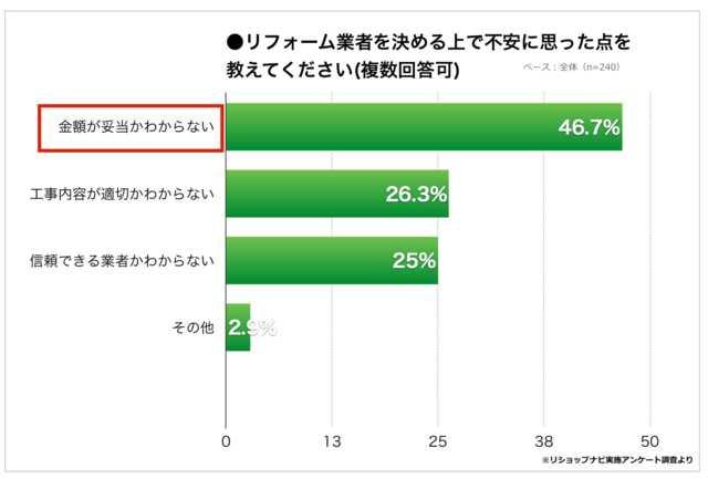 【リフォーム業者探しの実態調査】リフォーム経験者の約8割が複数業者を比較するべきだったと回答!