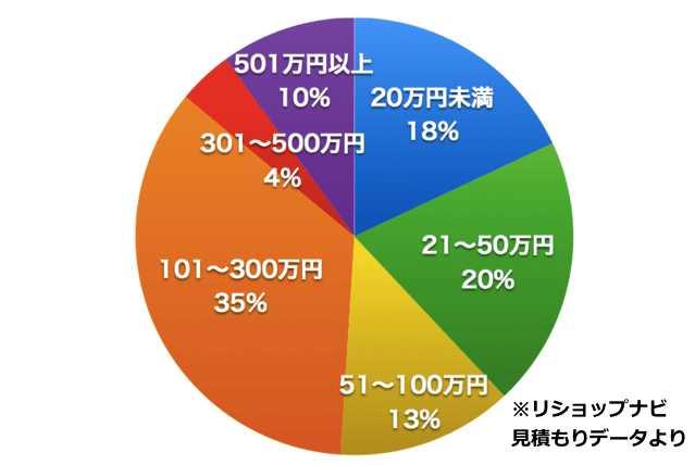 京都府のリフォーム・リノベーション会社厳選12社!口コミや費用相場・補助金制度まとめ