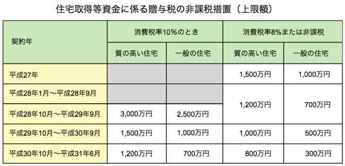リフォーム資金の「贈与税の非課税措置」