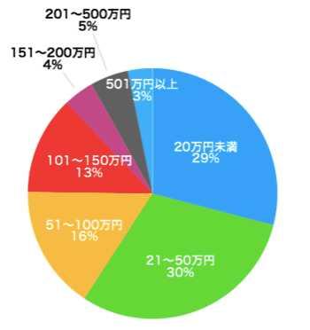 東京で人気のリフォーム会社・工務店14選!マンションリフォーム・リノベーションにも対応!