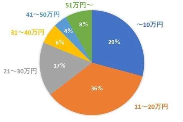 【予算・目的別】洗面台リフォームの平均費用・価格相場
