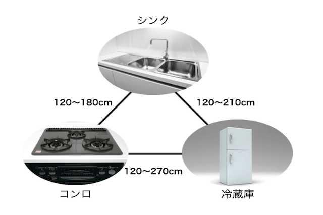 冷蔵庫の配置は、シンク・コンロとの距離が大事