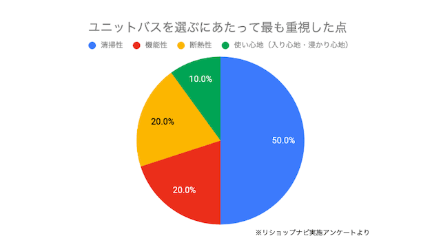 TOTOサザナの口コミ・評判